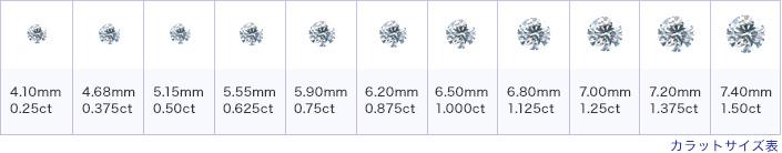 ダイヤモンドカラット表