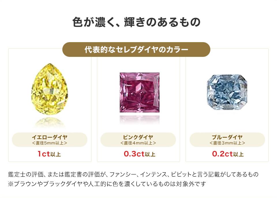 ピンクやブルーイエローなどファンシーカラーのカラーダイヤが対象です