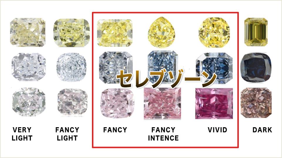 カラーダイヤの中のセレブダイヤゾーン