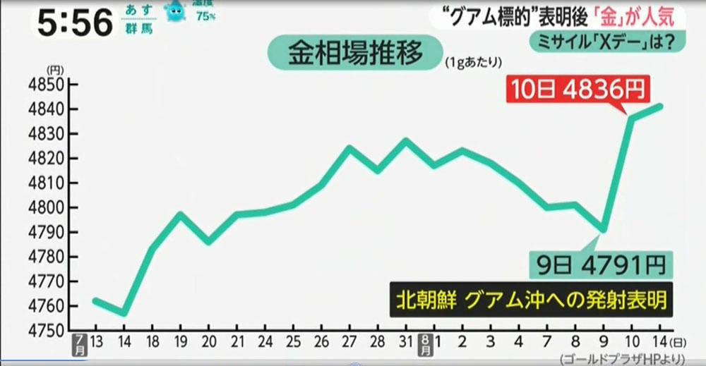 8月14日みんなのニュース-ゴールドプラザ銀座店放映