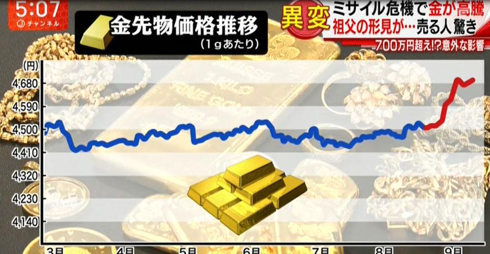 北朝鮮ミサイル発射により金価格高騰!5000円突破