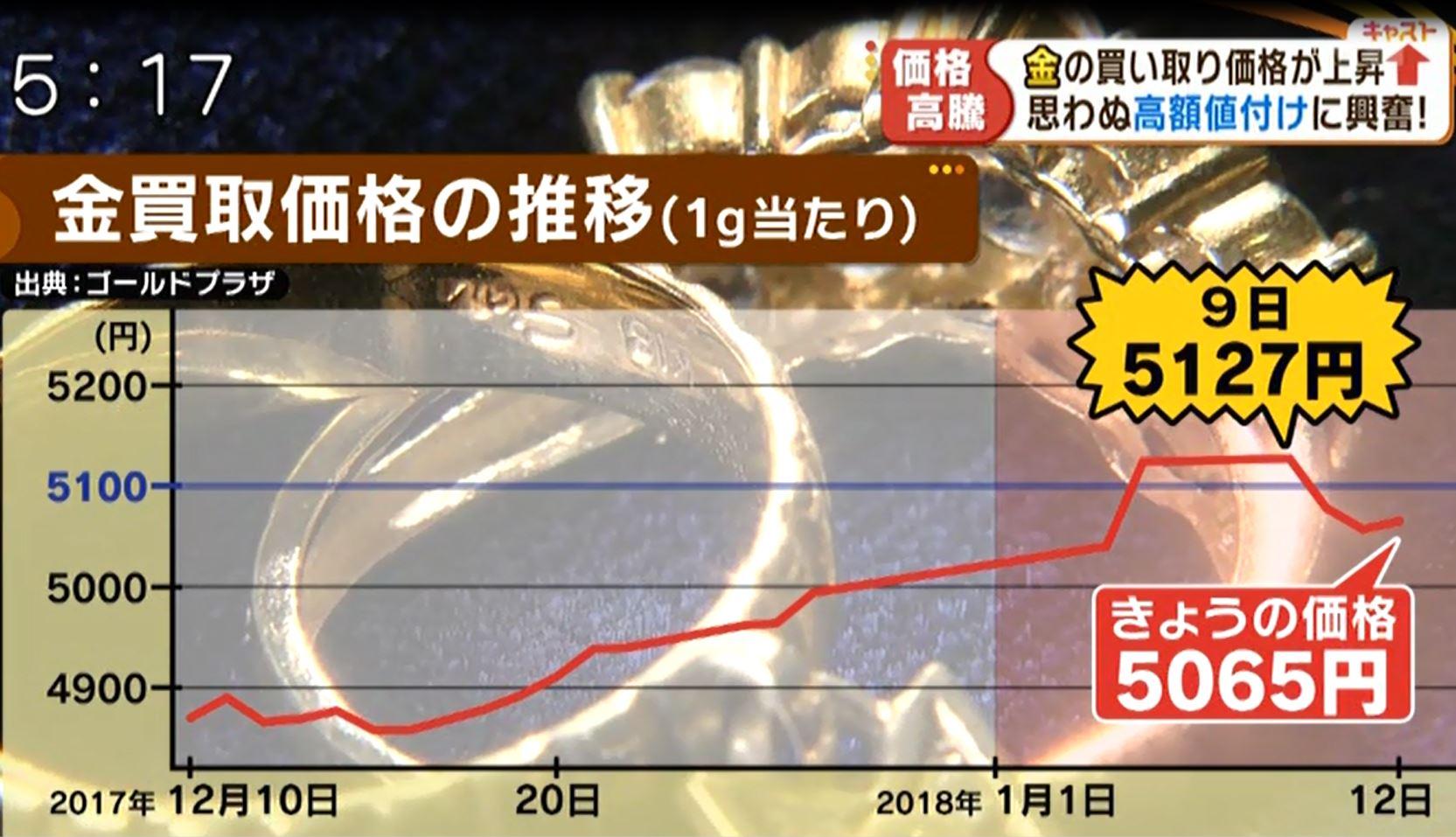 ゴールドプラザ梅田本店がキャストで放映されました。
