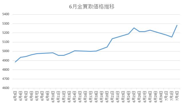 6月金価格推移