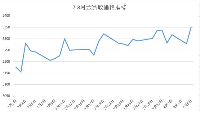 世界同時株安で金価格高騰中|ゴ...