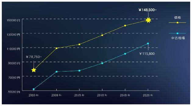 スピーディ30相場推移グラフ画像