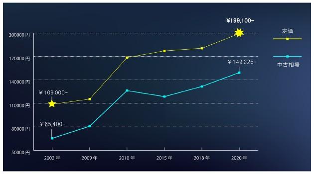 アルマ相場推移グラフ