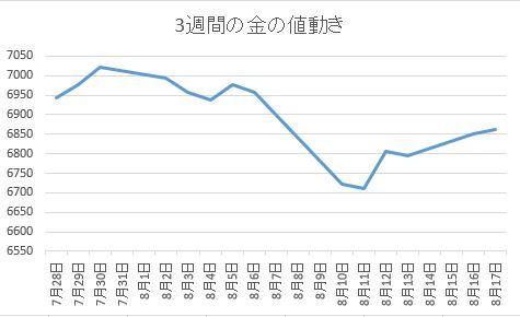 金価格推移8月17日