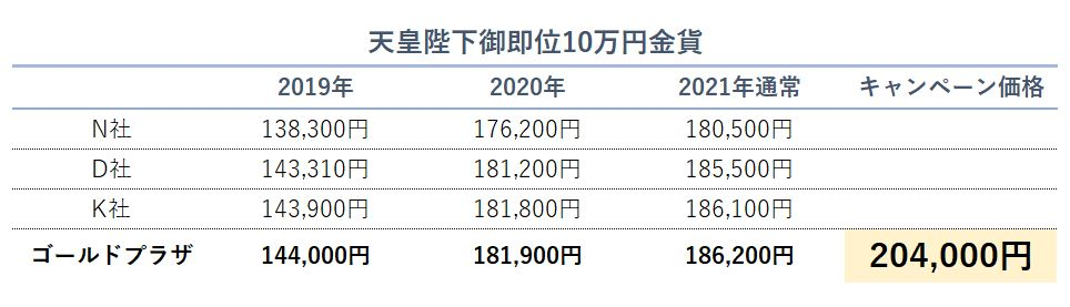 御即位10万円価格比較画像2